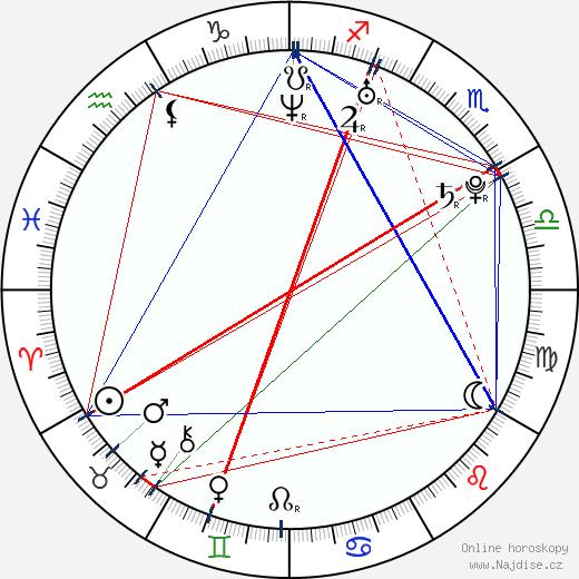 Kristin Fairlie wikipedie wiki 2018, 2019 horoskop