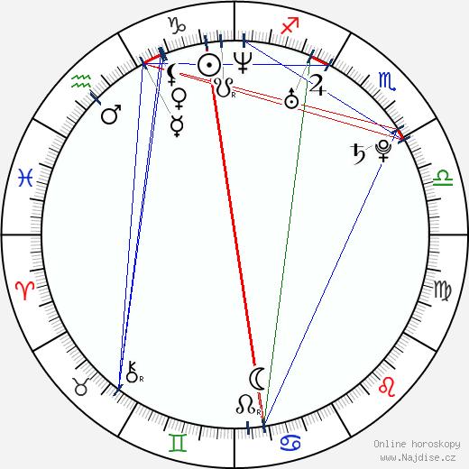 Kristin Kreuk wikipedie wiki 2019, 2020 horoskop