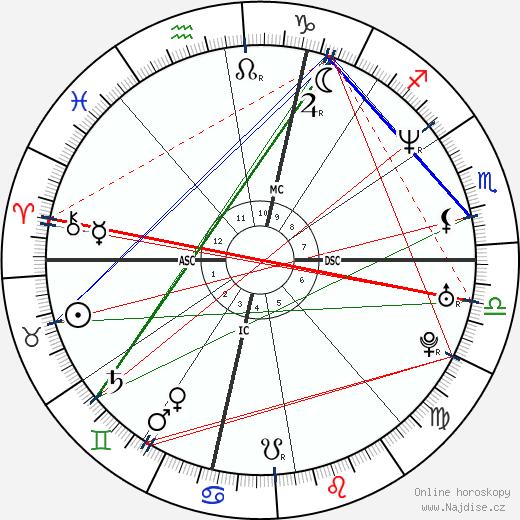 Kristin Lehman wikipedie wiki 2020, 2021 horoskop