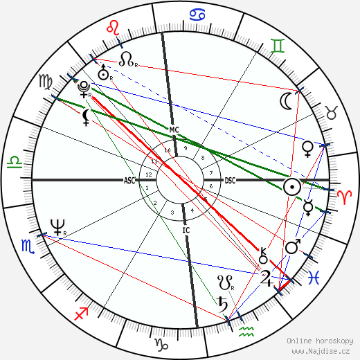 Kristina Bach wikipedie wiki 2018, 2019 horoskop