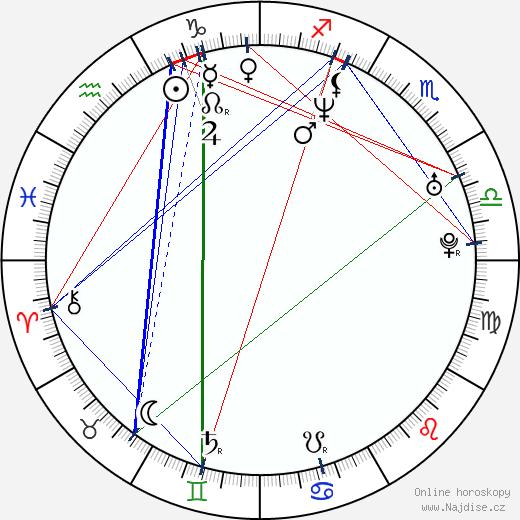 Kristina Copeland wikipedie wiki 2017, 2018 horoskop