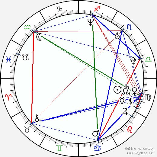 Kristina Krepela wikipedie wiki 2018, 2019 horoskop