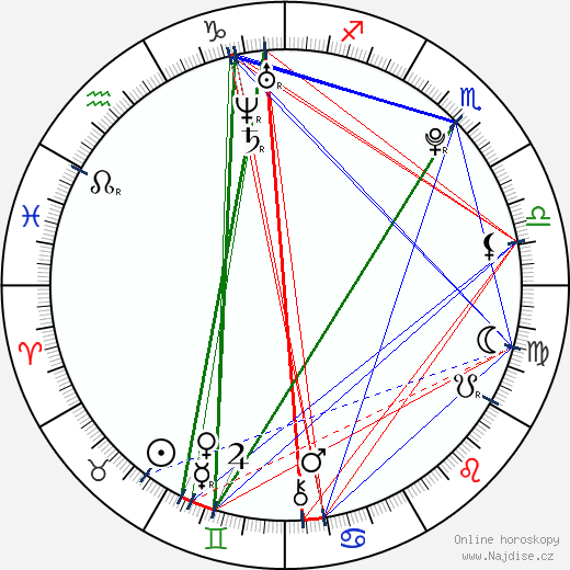 Kristína Svarinská wikipedie wiki 2019, 2020 horoskop