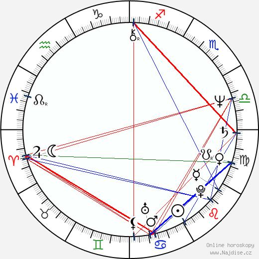 Kristina Taberyová wikipedie wiki 2017, 2018 horoskop