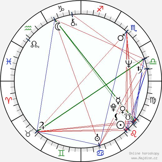 Kristoffer Tabori wikipedie wiki 2018, 2019 horoskop