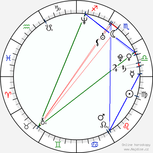 Kristýna Janáčková wikipedie wiki 2020, 2021 horoskop