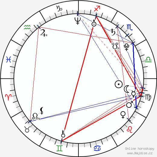 Kristýna Leichtová wikipedie wiki 2019, 2020 horoskop