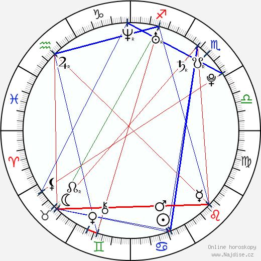 Krysta Carter wikipedie wiki 2018, 2019 horoskop