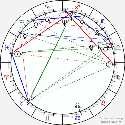Kryštof Hádek wikipedie wiki 2017, 2018 horoskop
