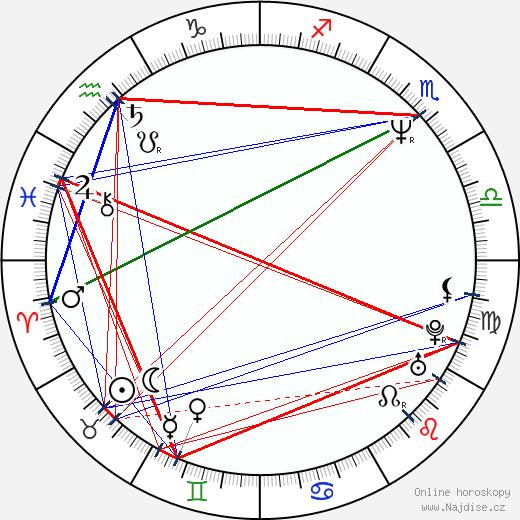 Kryštof Hanzlík wikipedie wiki 2020, 2021 horoskop