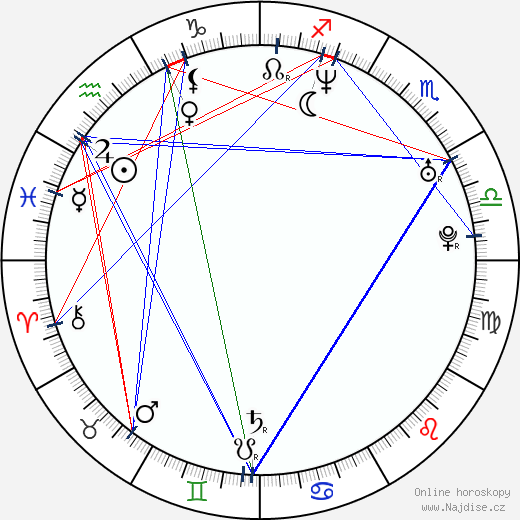 Kryštof Michal wikipedie wiki 2017, 2018 horoskop