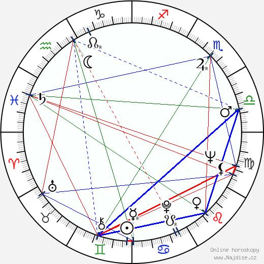 Krzysztof Litwin wikipedie wiki 2019, 2020 horoskop