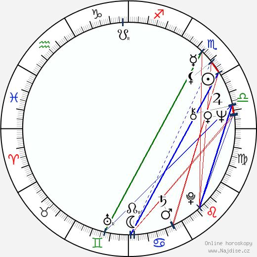 Krzysztof Piesiewicz wikipedie wiki 2019, 2020 horoskop