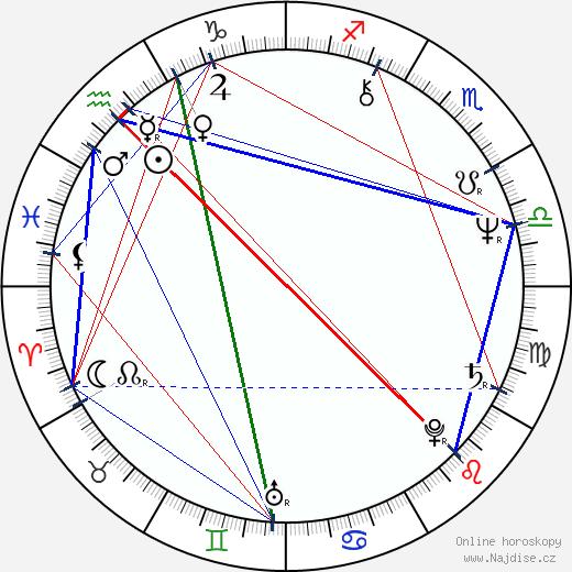 Krzysztof Zakrzewski wikipedie wiki 2018, 2019 horoskop