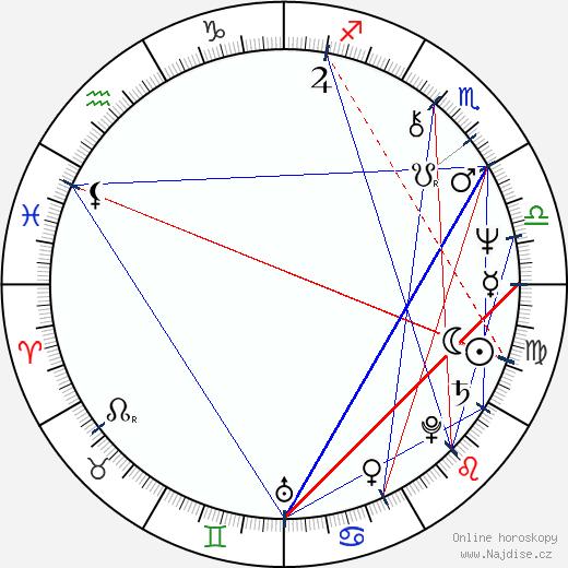 Krzysztof Zaleski wikipedie wiki 2018, 2019 horoskop