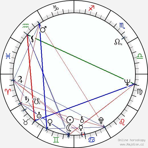Krzysztof Zanussi wikipedie wiki 2020, 2021 horoskop