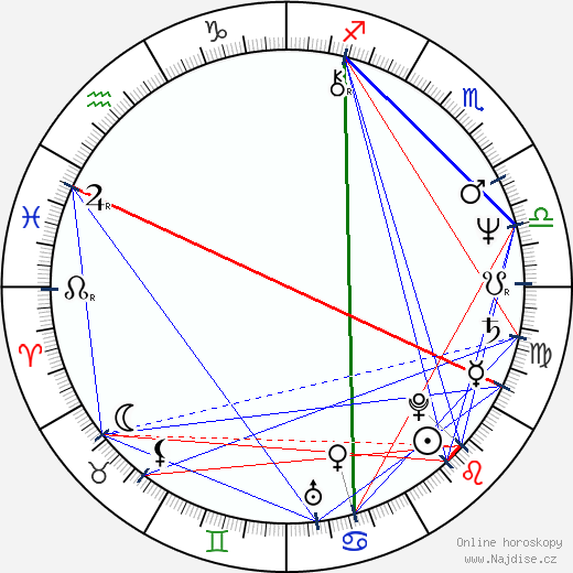 Kujtim Çashku wikipedie wiki 2017, 2018 horoskop
