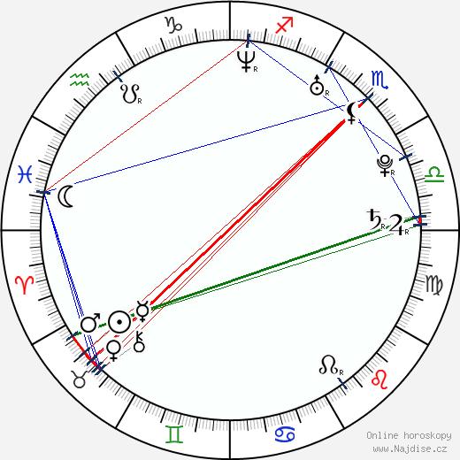 Kunal Nayyar wikipedie wiki 2018, 2019 horoskop