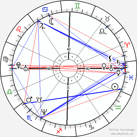 Kurt Cobain wikipedie wiki 2018, 2019 horoskop