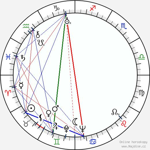 Kurt Gödel wikipedie wiki 2019, 2020 horoskop