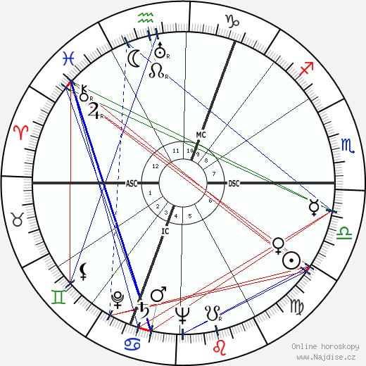 Kurt Graunke wikipedie wiki 2019, 2020 horoskop
