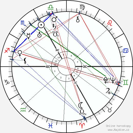 Kurt Huber wikipedie wiki 2019, 2020 horoskop