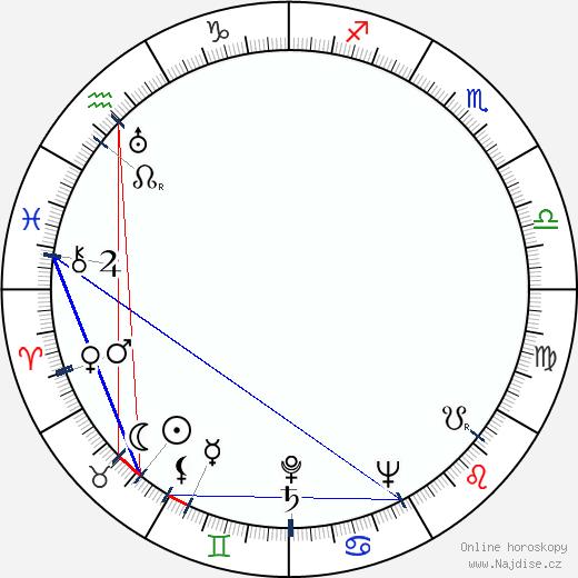 Kurt Nachmann wikipedie wiki 2017, 2018 horoskop