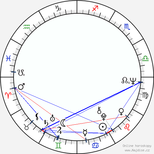 Kurt Raab wikipedie wiki 2019, 2020 horoskop