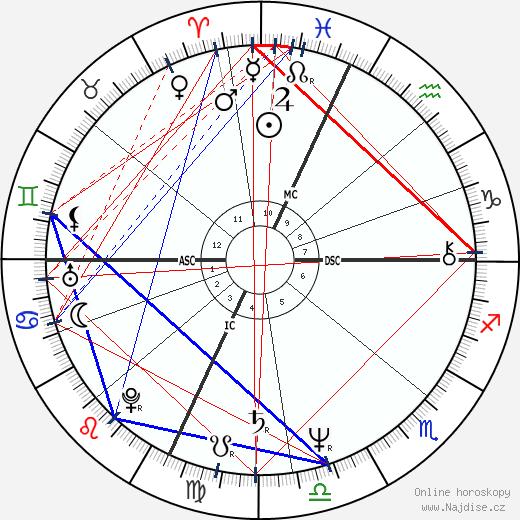 Kurt Russell wikipedie wiki 2019, 2020 horoskop
