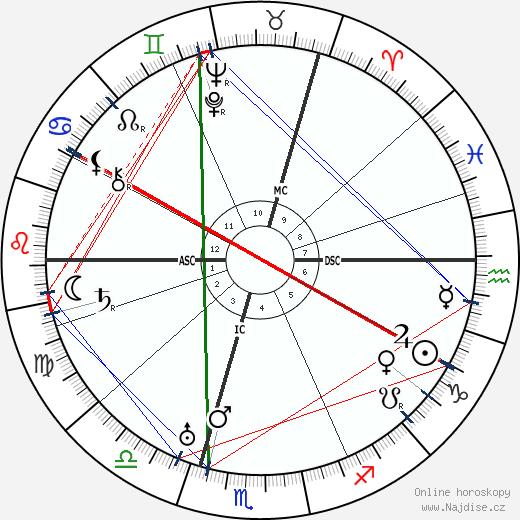 Kurt Tucholsky wikipedie wiki 2019, 2020 horoskop
