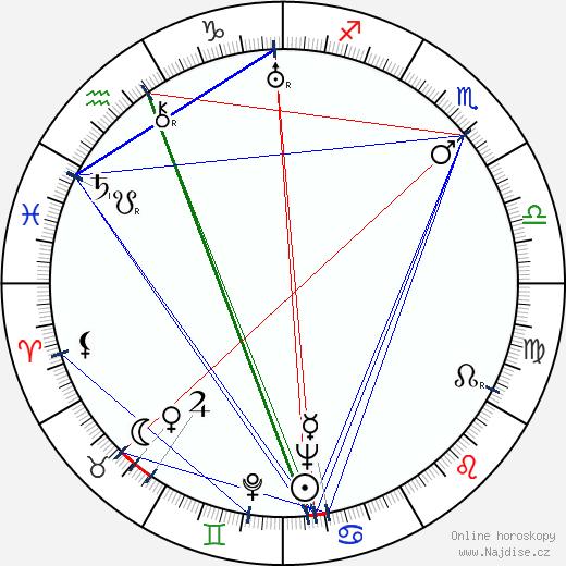 Kurt Ulrich wikipedie wiki 2018, 2019 horoskop