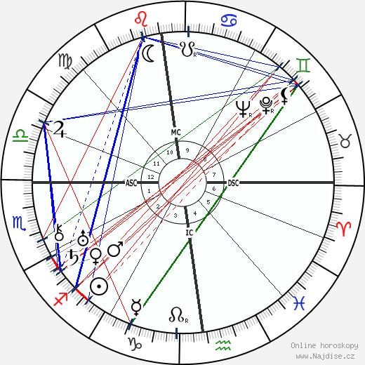 Kurt von Schuschnigg wikipedie wiki 2019, 2020 horoskop