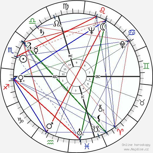Kurt Vonnegut wikipedie wiki 2020, 2021 horoskop