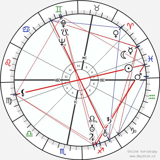 Kurt Weill wikipedie wiki 2019, 2020 horoskop