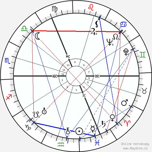 Květoslav Minařík wikipedie wiki 2020, 2021 horoskop