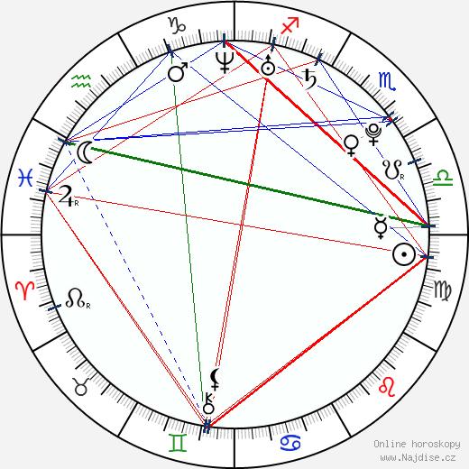 Kyla Pratt wikipedie wiki 2019, 2020 horoskop