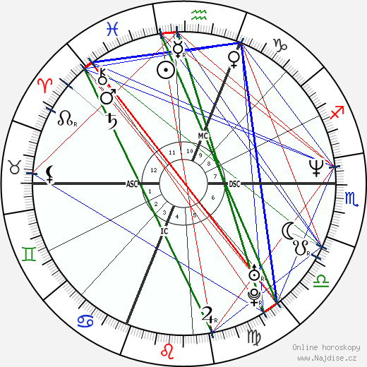 Kyle Abbott wikipedie wiki 2018, 2019 horoskop