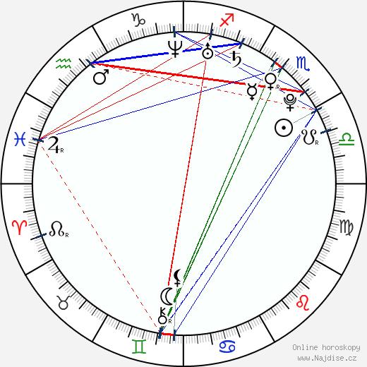 Kyle Gallner wikipedie wiki 2019, 2020 horoskop