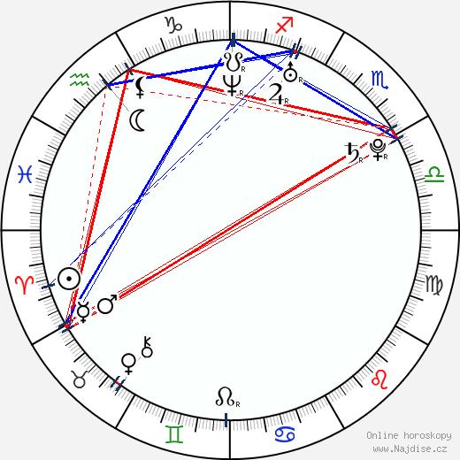 Kyle Labine wikipedie wiki 2018, 2019 horoskop