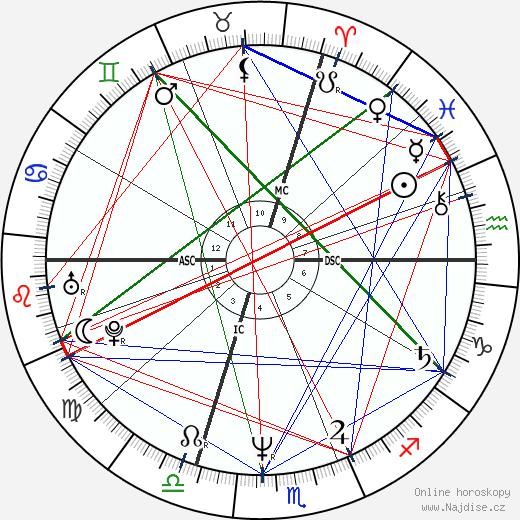 Kyle MacLachlan wikipedie wiki 2019, 2020 horoskop