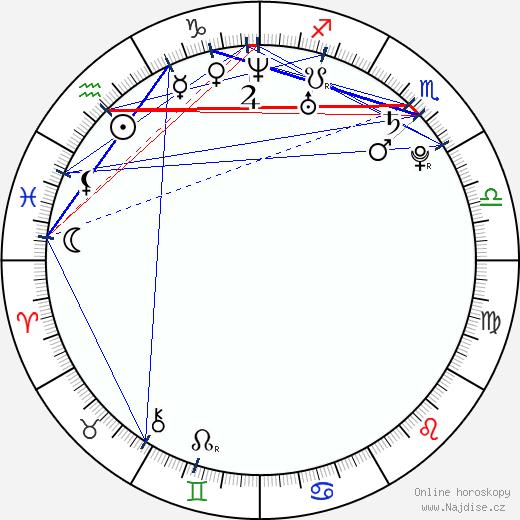 Kyle Quinn wikipedie wiki 2018, 2019 horoskop