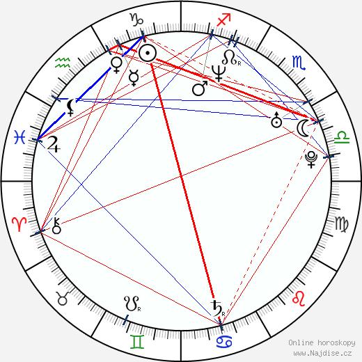 Kylie Bax wikipedie wiki 2017, 2018 horoskop
