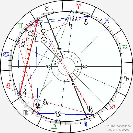 Kylie Minogue wikipedie wiki 2019, 2020 horoskop