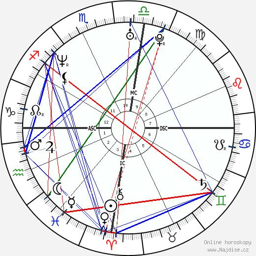 Kym Wilson wikipedie wiki 2019, 2020 horoskop