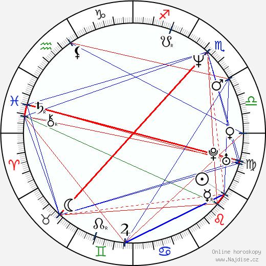 Kyra Sedgwick wikipedie wiki 2019, 2020 horoskop