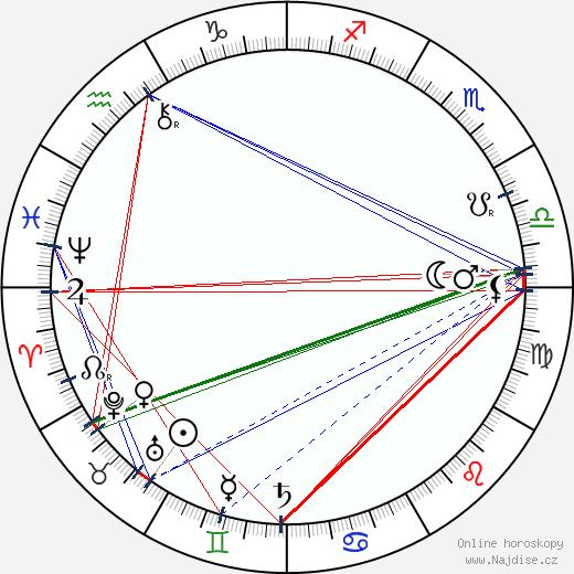 L. Frank Baum wikipedie wiki 2018, 2019 horoskop