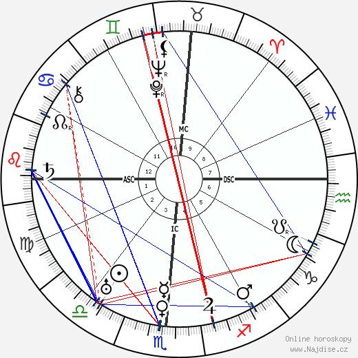 L. Guy Wilky wikipedie wiki 2019, 2020 horoskop
