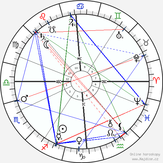L. L. Zamenhof wikipedie wiki 2019, 2020 horoskop