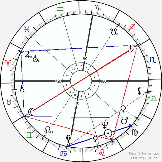 L. Q. Jones wikipedie wiki 2018, 2019 horoskop