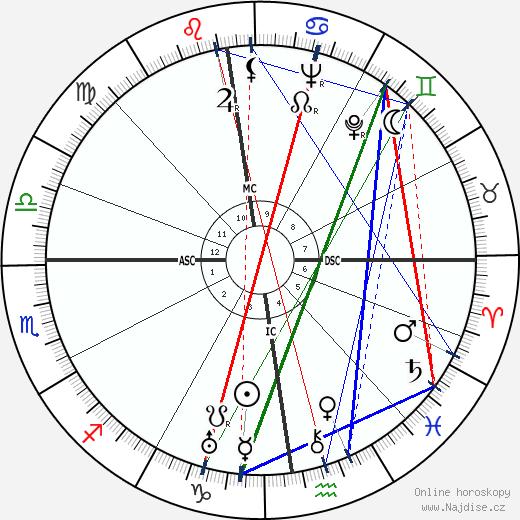 La Môme Moineau wikipedie wiki 2018, 2019 horoskop